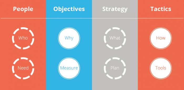 POST outlines marketing method